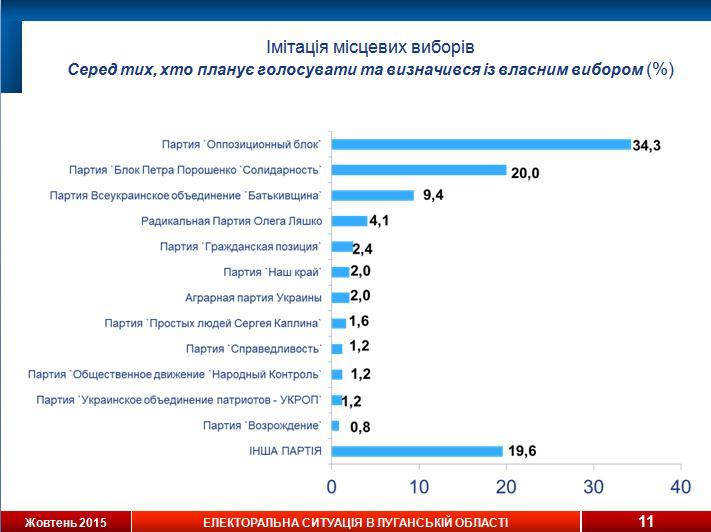 Социологи назвали лидеров электоральных симпатий в Луганской области (инфографика), фото-2
