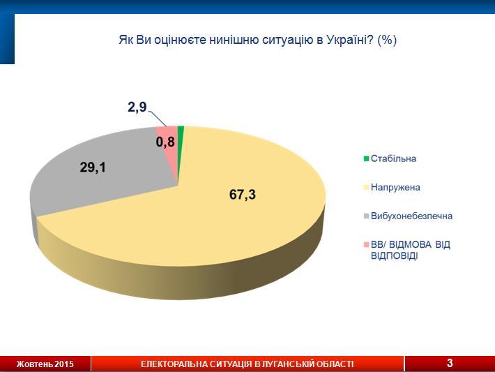 Социологи назвали лидеров электоральных симпатий в Луганской области (инфографика), фото-1
